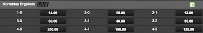 Everton ManCity korrektes Ergebnis