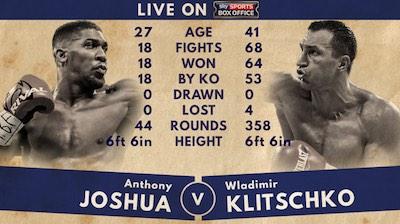 Sky Sports Statistik zu Joshua vs Klitschko