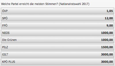 Interwetten Quoten zur Nationalratswahl