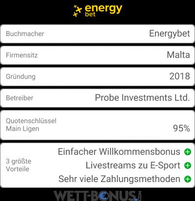 Energybet Bookie Card